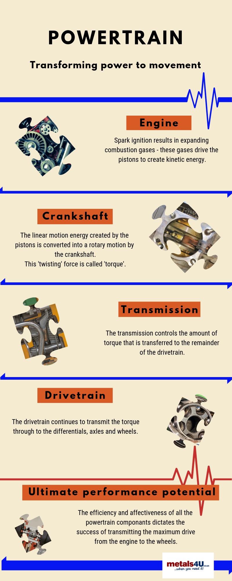 powertrain infographic metals4U