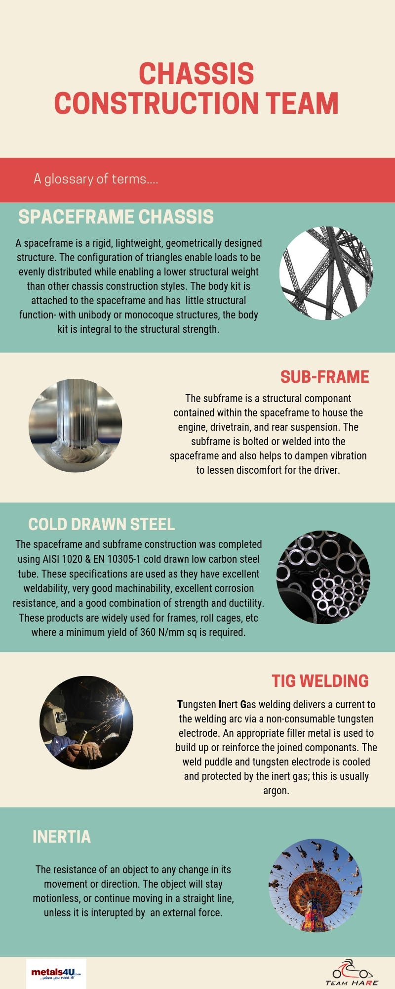 chassis construction infographic metals4U