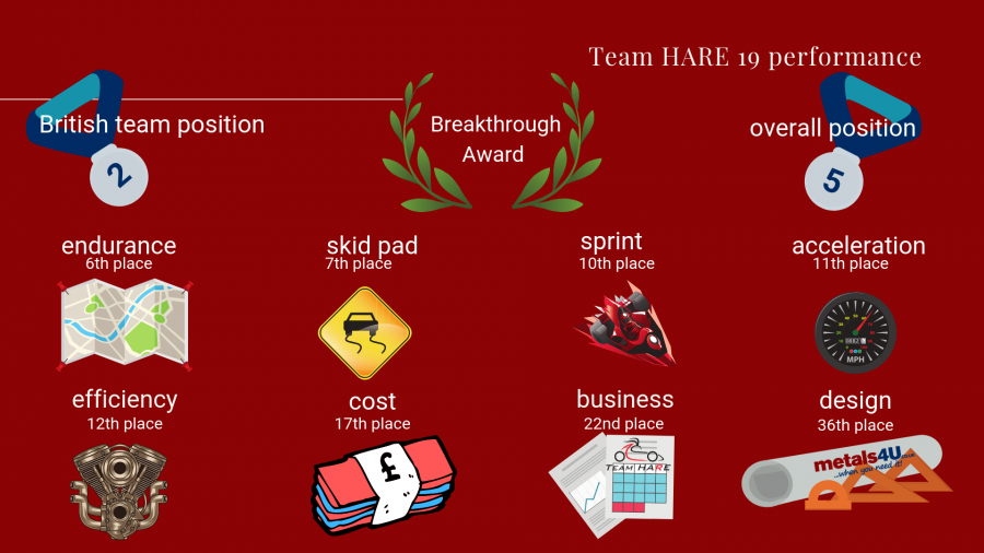 Team HARE 19 take Silverstone by storm.